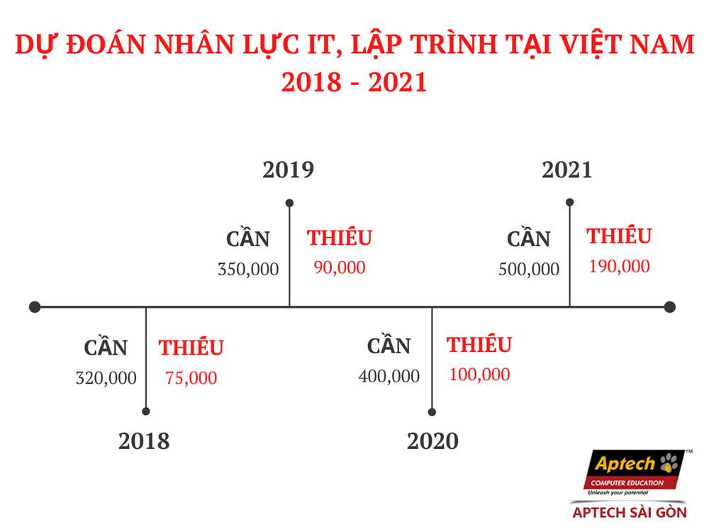 nhan-luc-lap-trinh-tiep-tuc-duoc-san-don-trong-nam-2020-2
