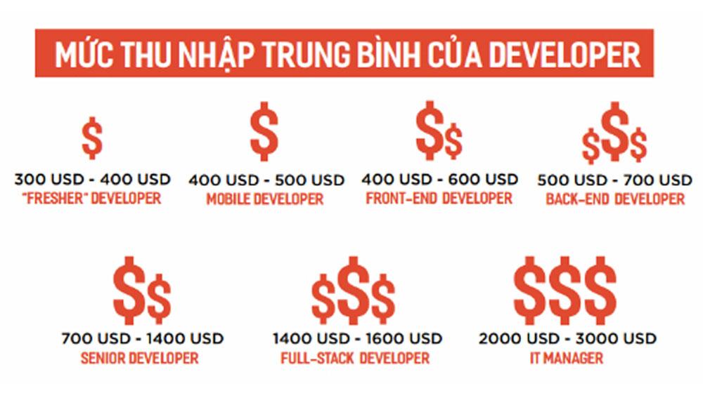 nhan-luc-lap-trinh-tiep-tuc-duoc-san-don-trong-nam-2020-3