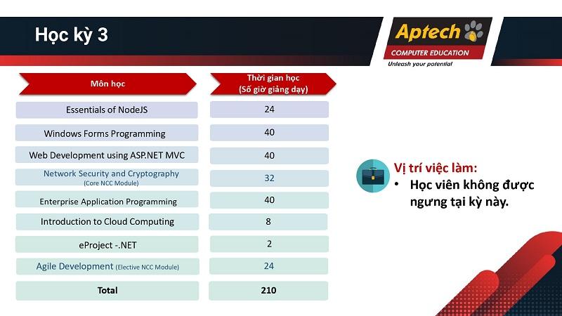 accp 3